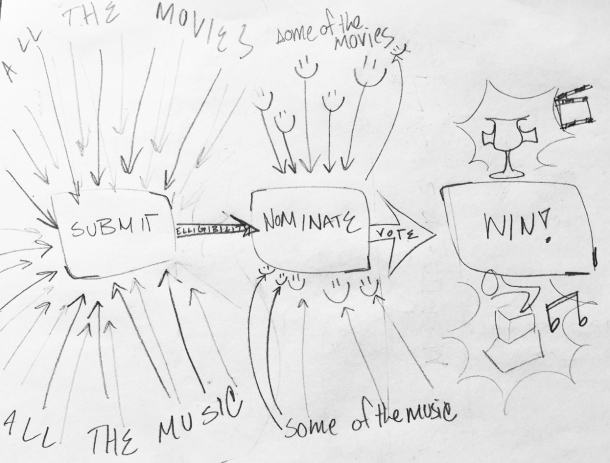 How Awards Shows Realy Work Diagram.jpg